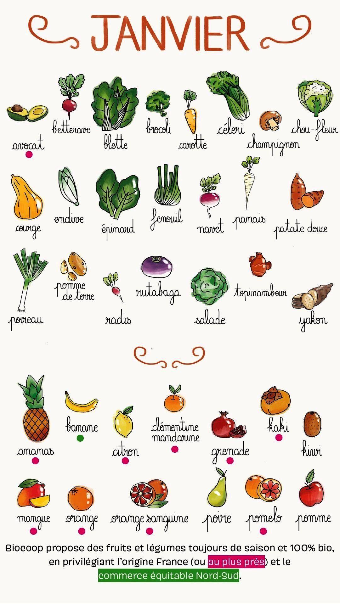 saisonnalité JANVIER Fruits et légumes de saison à retrouver chez Biocoop en décembre Fruits et légumes de saison à retrouver ch...