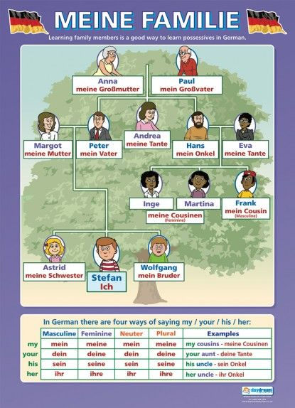 Modern Languages Classroom Posters ~ Meine familie german educational school posters