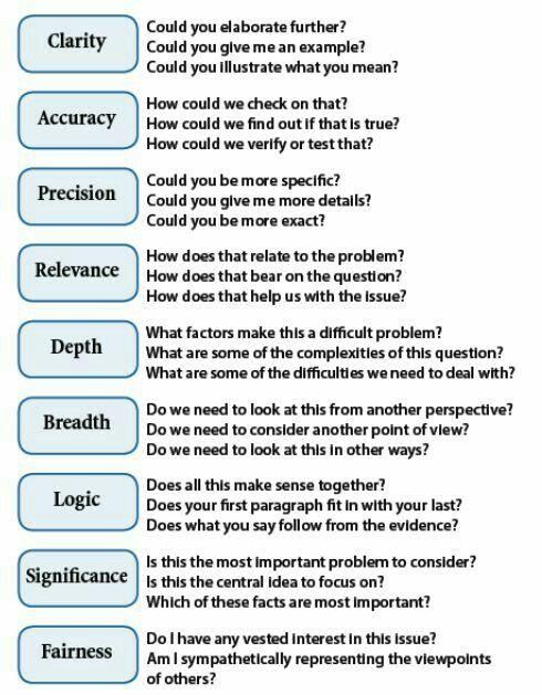 Probing Questions Instructional Strategies Pinterest Critical