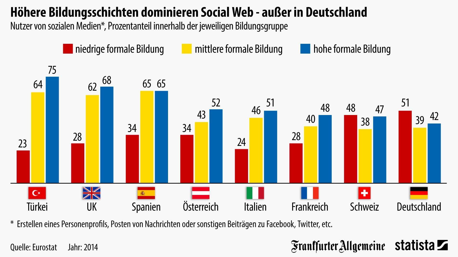Grafik des Tages Deutsche Bildungsbürger scheuen Facebook