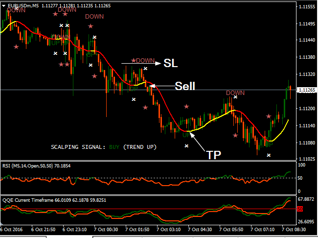 Forex Live Trading 2017   Best 5 min Scalping Strategy