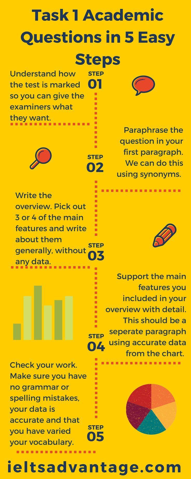 ielts academic writing task 1 infogram tasks web developer summary examples job resume format word document career objective for college students