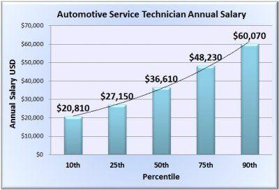 Automotive Service Technician Salary Physical Therapy Assistant Salary Physical Therapy Assistant Occupational Therapy Assistant Salary
