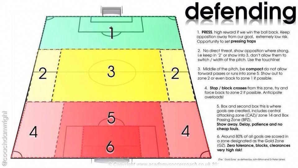 What Is Zone 14 Why It S The Most Important Part Of The Pitch The Final Third Youtube
