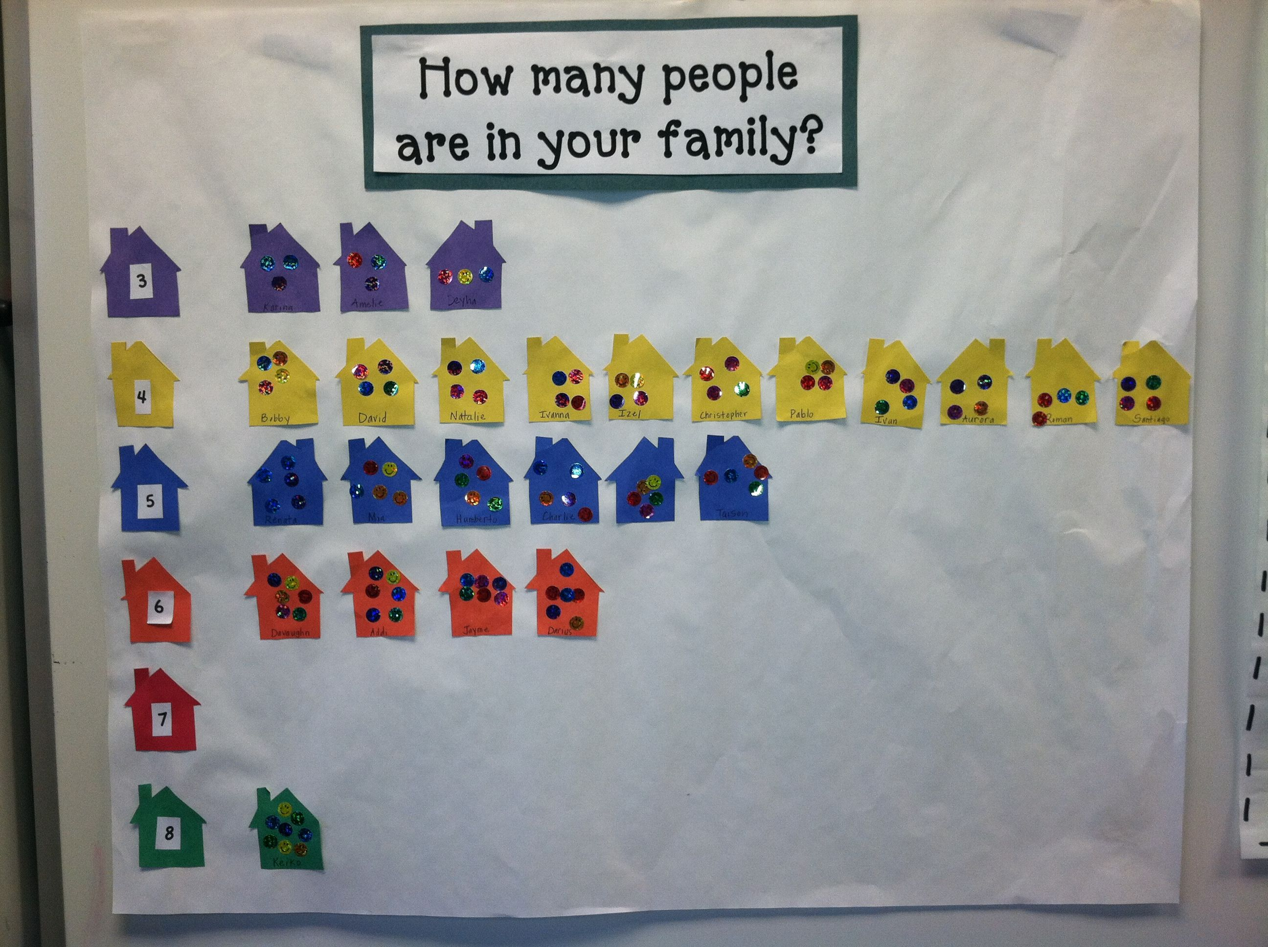 Graph How Many People Are In Your Family