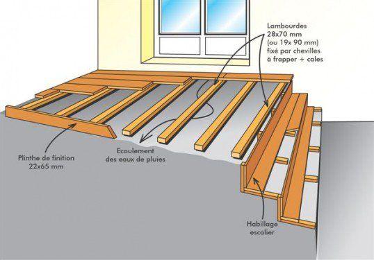pose de terrasse sur lambourde bois construction. Black Bedroom Furniture Sets. Home Design Ideas