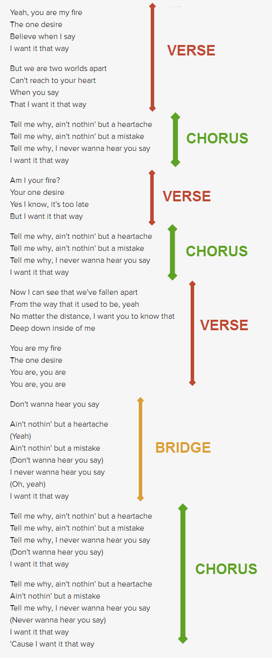 How to write a song lyrics examples