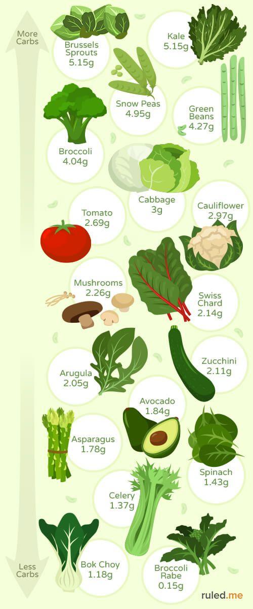 Best Low Carb KetoFriendly Vegetables [Recipes