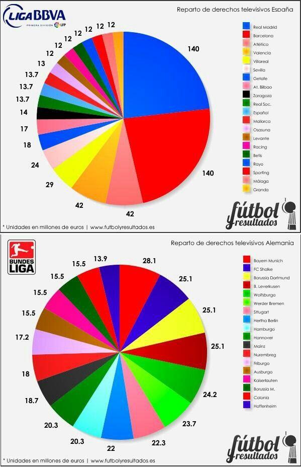 Reparto de derechos televisivos en Futbol: Liga Española vs. Liga Alemana