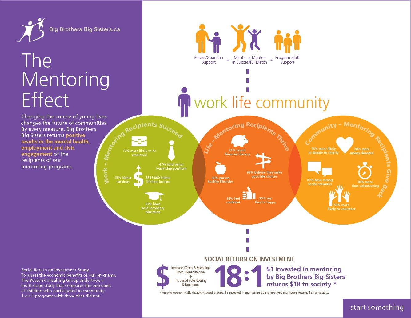 Cheap write my essay the effects of mentoring at-risk youth