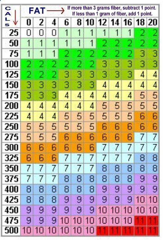 Weight watchers points chart printable weight watchers point chart