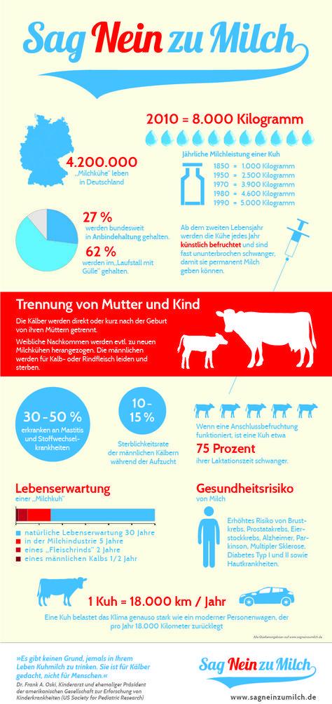 Sag Nein zu Milch #vegetarianquotes