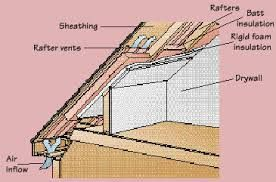 Image Result For Loft Conversion Insulation In Eaves Attic Remodel Attic Renovation Attic Rooms