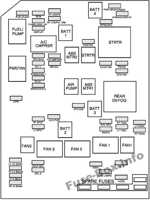 Under-hood fuse box diagram: Chevrolet Monte Carlo (2006