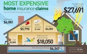 Why You Should Get A Home Insurance Estimate 2019 Guide With