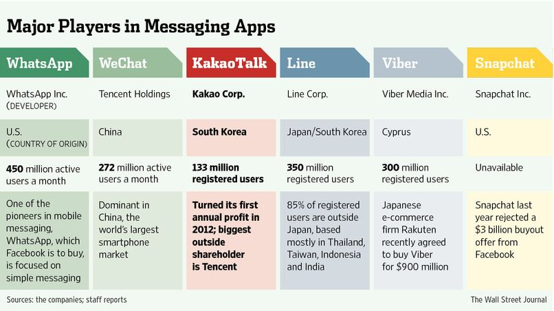 FacebookWhatsApp Deal Still a Tough Sell in Asia