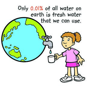 The Facts THE WATER CYCLE