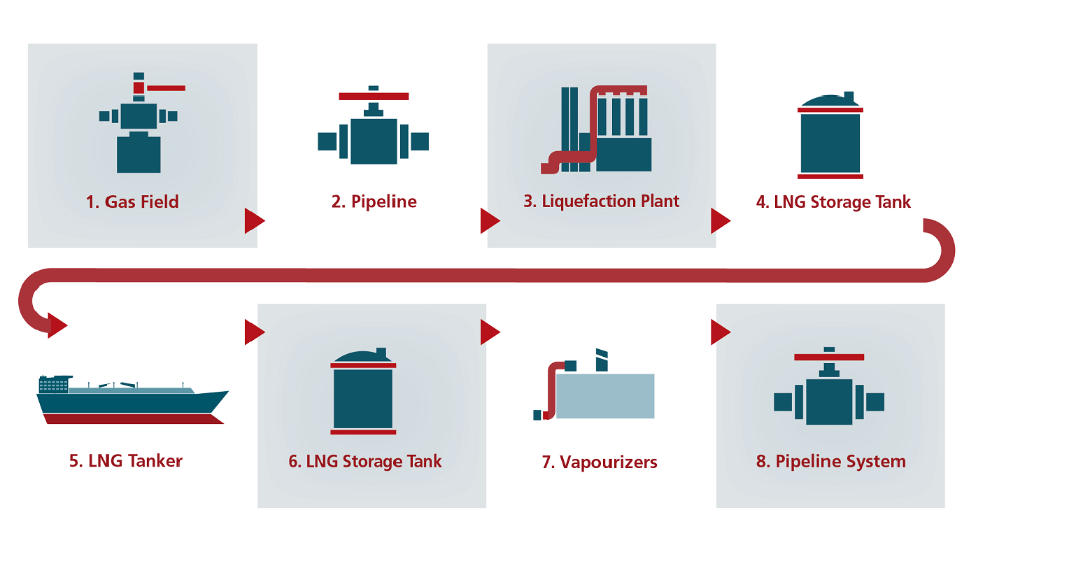 Image result for lng plant icon icons symbols pinterest icons pooptronica Image collections