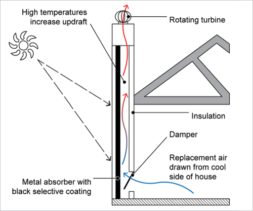 passive cooling a cross section of a home with a solar chimney is shown the solar chimney draws. Black Bedroom Furniture Sets. Home Design Ideas