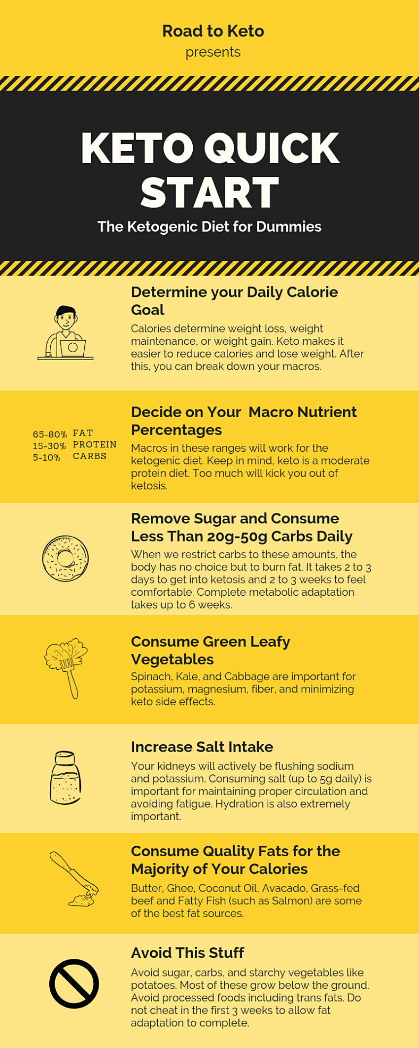 Pin On Keto Diet Infographics