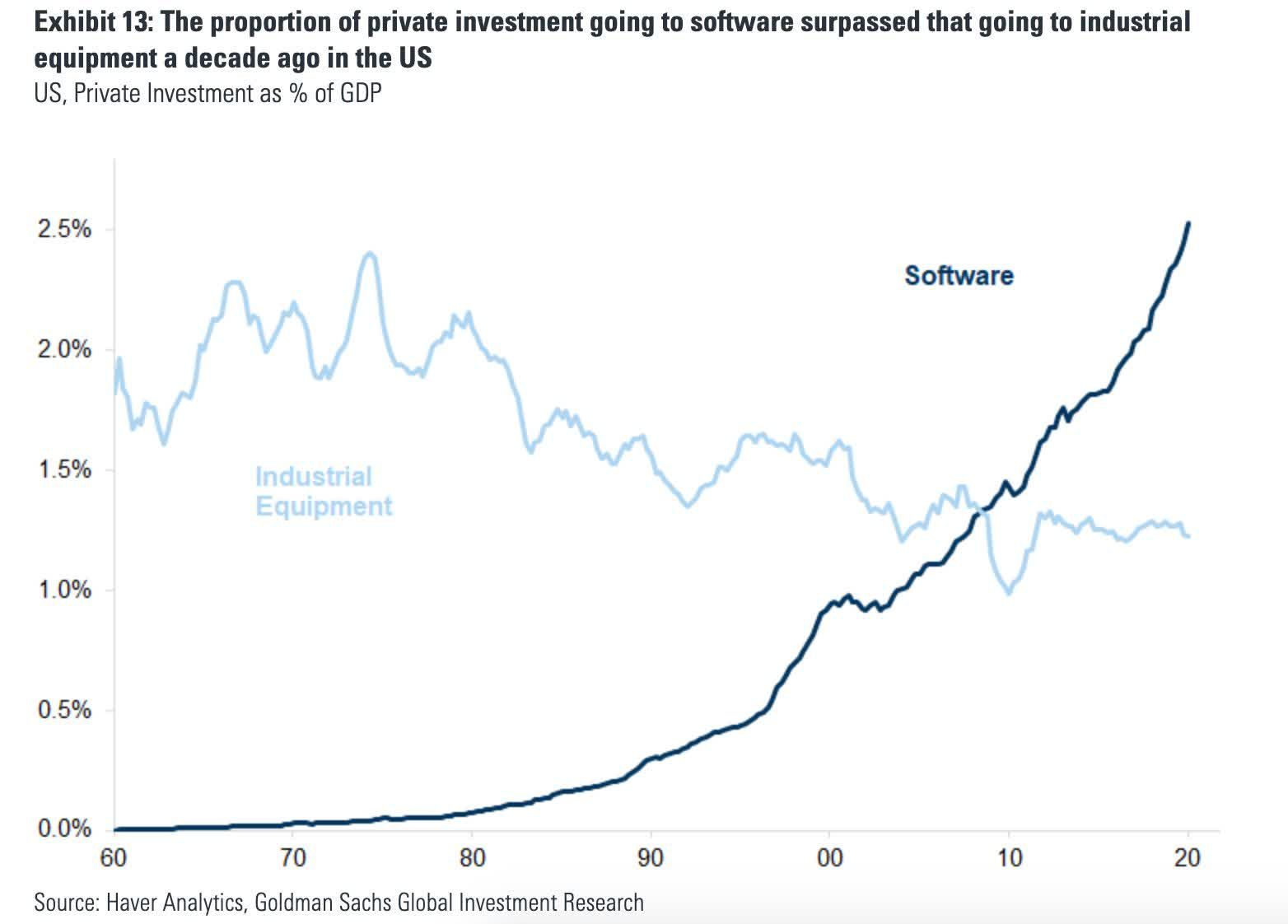This Is Not Like The Dotcom Bubble Seeking Alpha In 2020 Stock Market Bubbles Us Stock Market