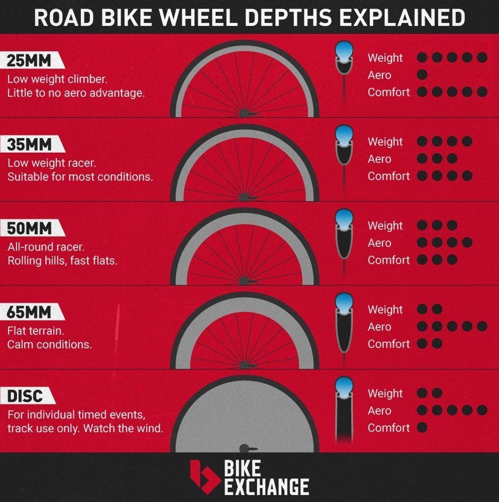 Idea By Heather Franklin On Biking In 2020 Road Bike Wheels