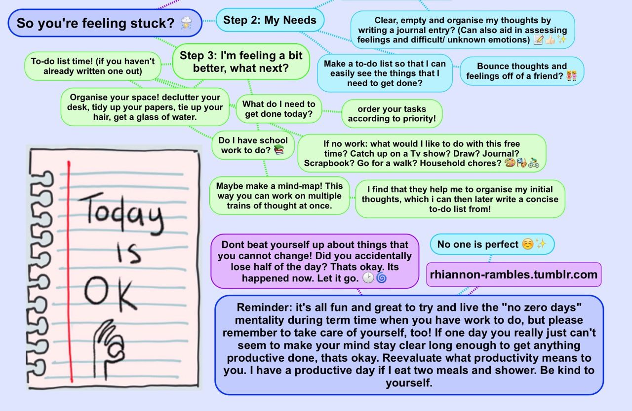 "rhiannon-rambles: ""I made this little mind-map this afternoon for myself when I was feeling stuck and realised that others might benefit from it/like it too! So here we go! I often make mind-maps..."
