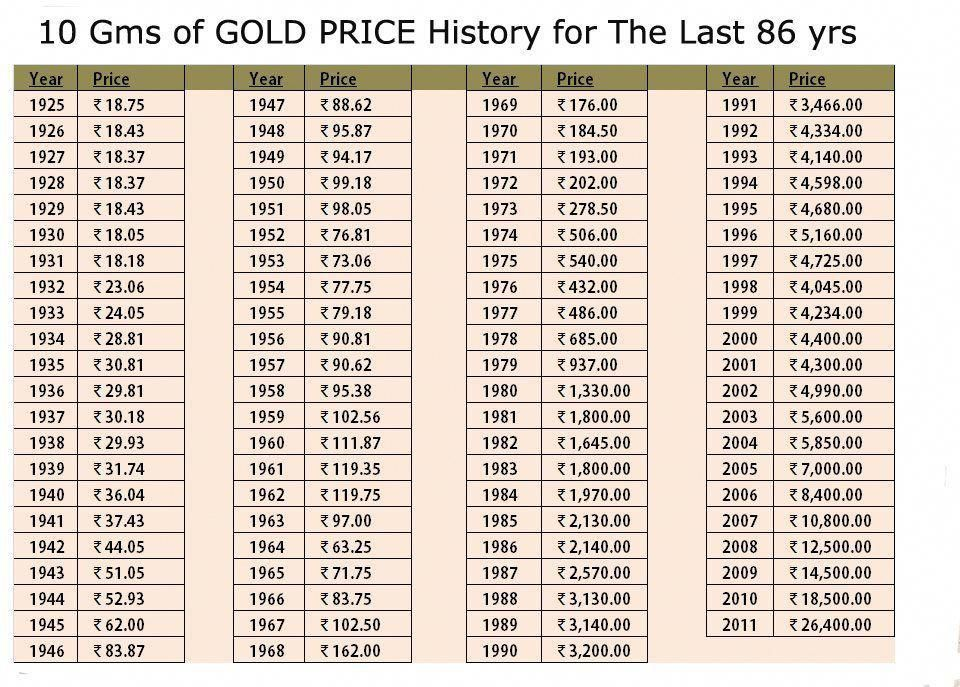Gold Price Chart For The Last 86 Years 14kgold Goldrate Gold Price Chart Gold Price Price Chart
