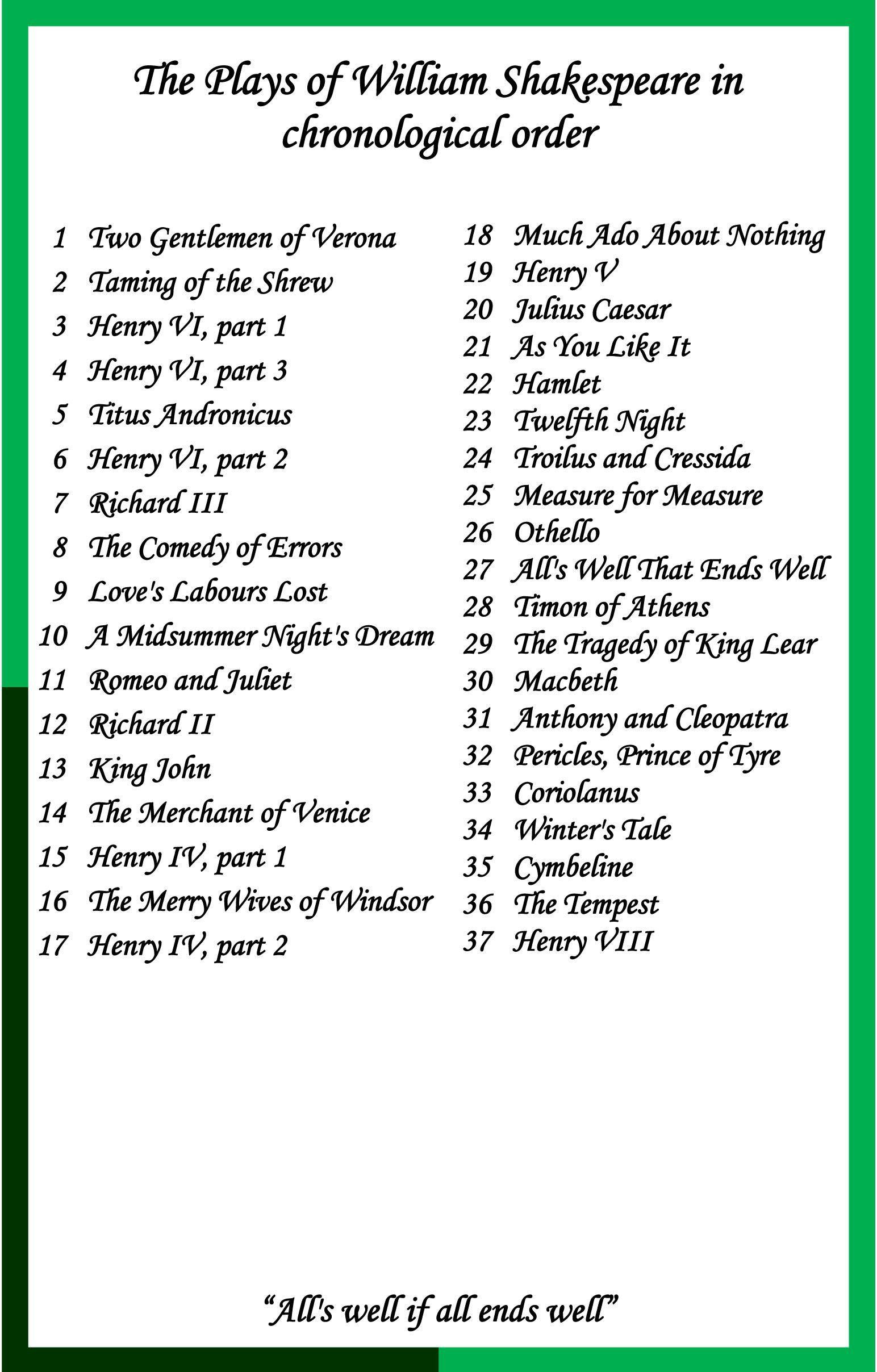 William Shakespeare Sayings Worksheet