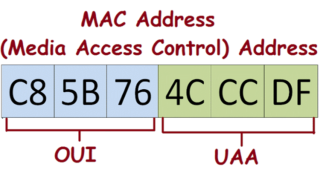 The full form of MAC address is Media Access Control. It is a ...