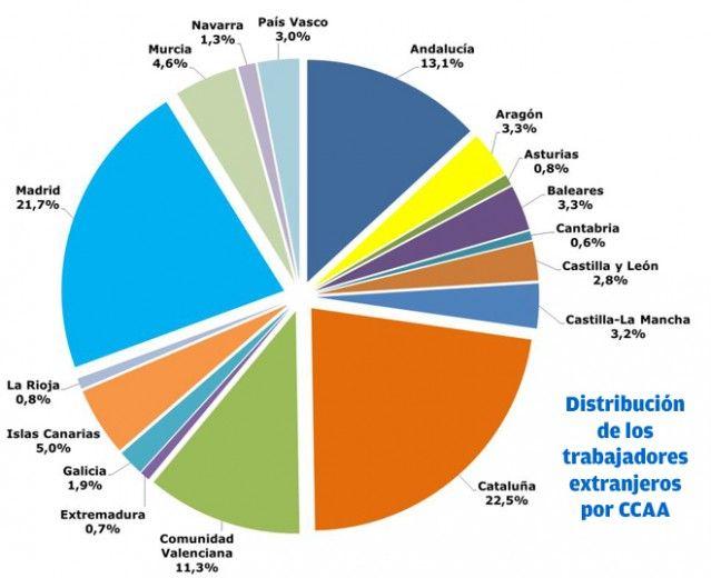 Pin En Economía Regional