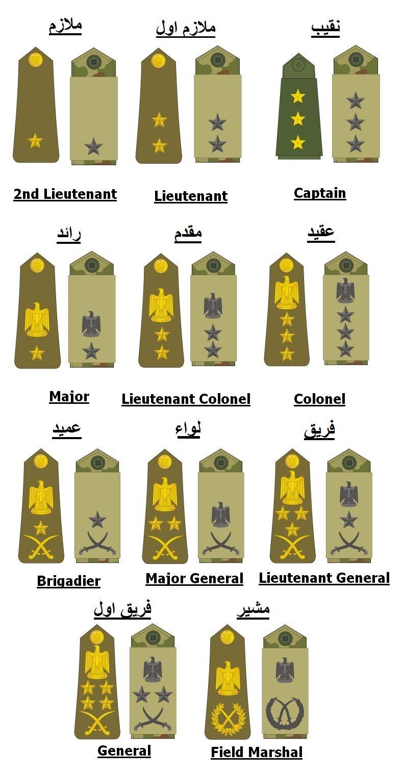 الرتب العسكرية Military Ranks Military Insignia Military Police