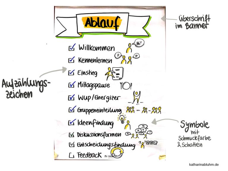 Flipchart Erfolgreich Gestalten Ablauf Mit Text Und Symbolen Flipchart Gestalten Flipchart Flipcharts