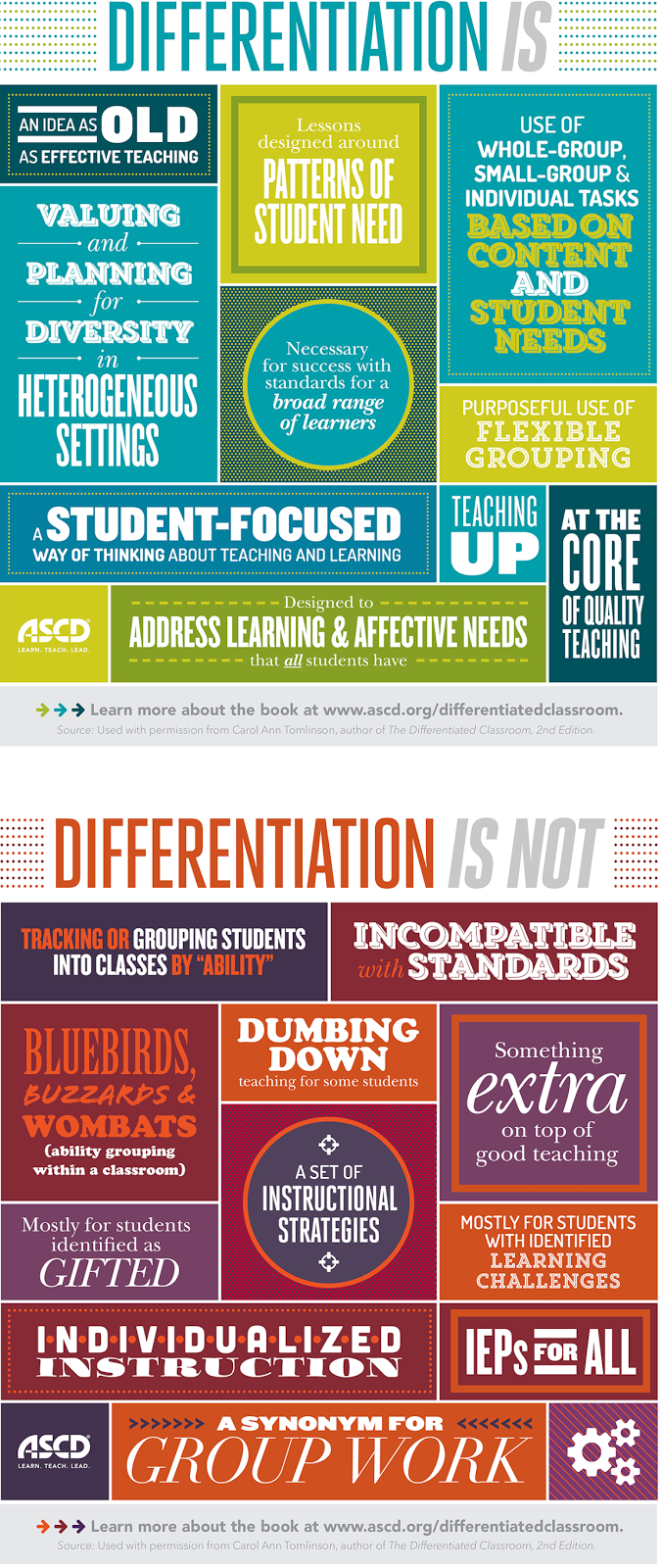 Differentiation What It Is And What It Is Not Infographic