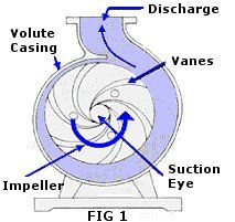 00e8788f4e7468f985f7f44a1b518ecd - Pump Impeller Types And Applications