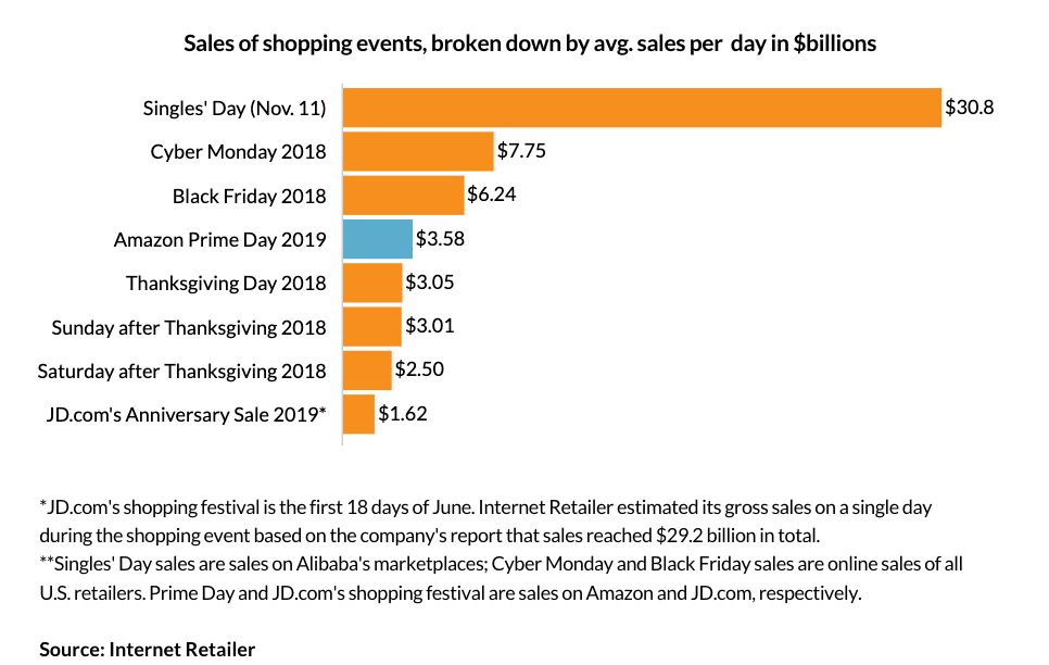 Amazon Prime Day Sales Number 2019 Including Charts Prime Day Amazon Prime Day Prime Day Deals