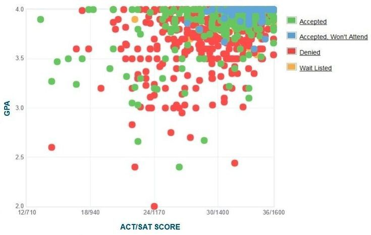 Mit Acceptance Rate >> How Competitive Is Mit S Admissions Process College Prep