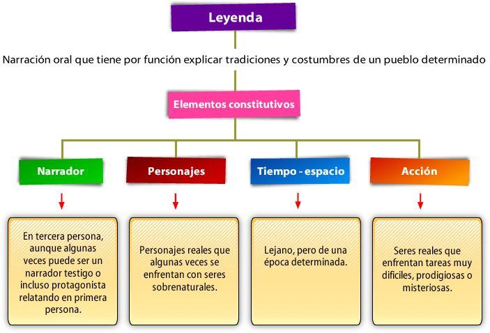 Mito Y Leyenda Mitos Y Leyendas Mitos Tipos De Texto