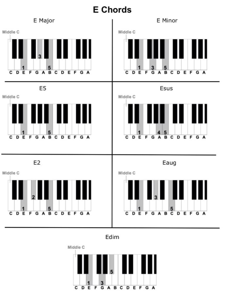 E chords piano pinterest pianos and music theory e chords hexwebz Gallery