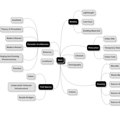MindMup mind map: Slum | Architecture Likes | Pinterest