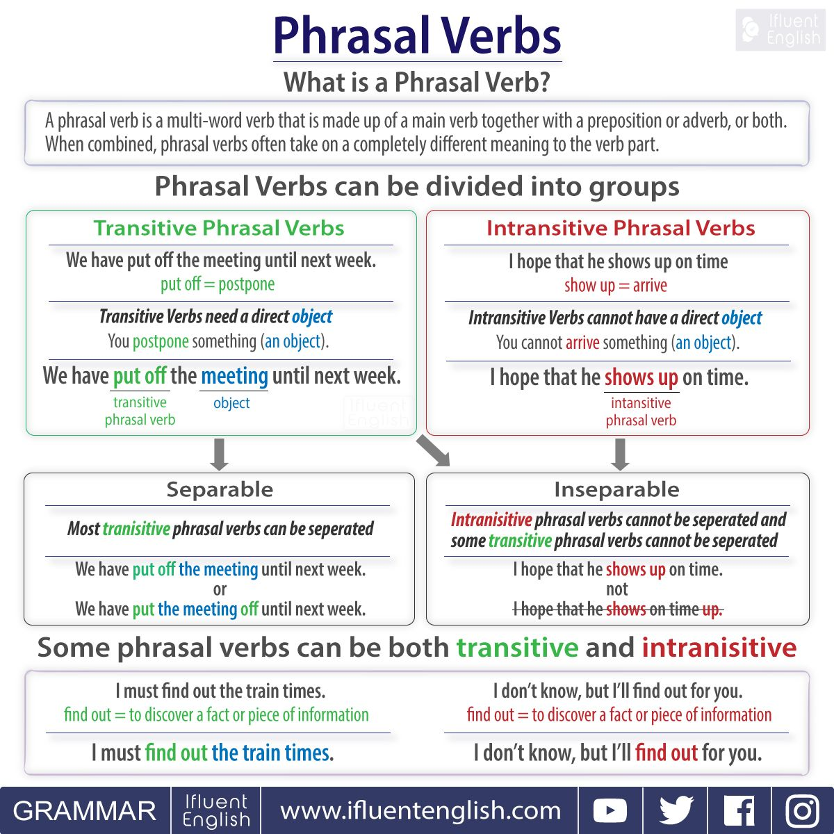 How To Use Phrasal Verbs Transitive And Intransitive
