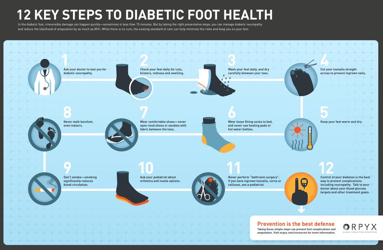 diabetes infographics amputation - Google Search