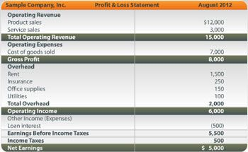 Profit And Loss Spreadsheet Of Actual Expenses To Revenues
