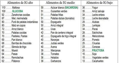 Tabla Indice Glucemico Indice Glucemico Indice Glicemico Indices