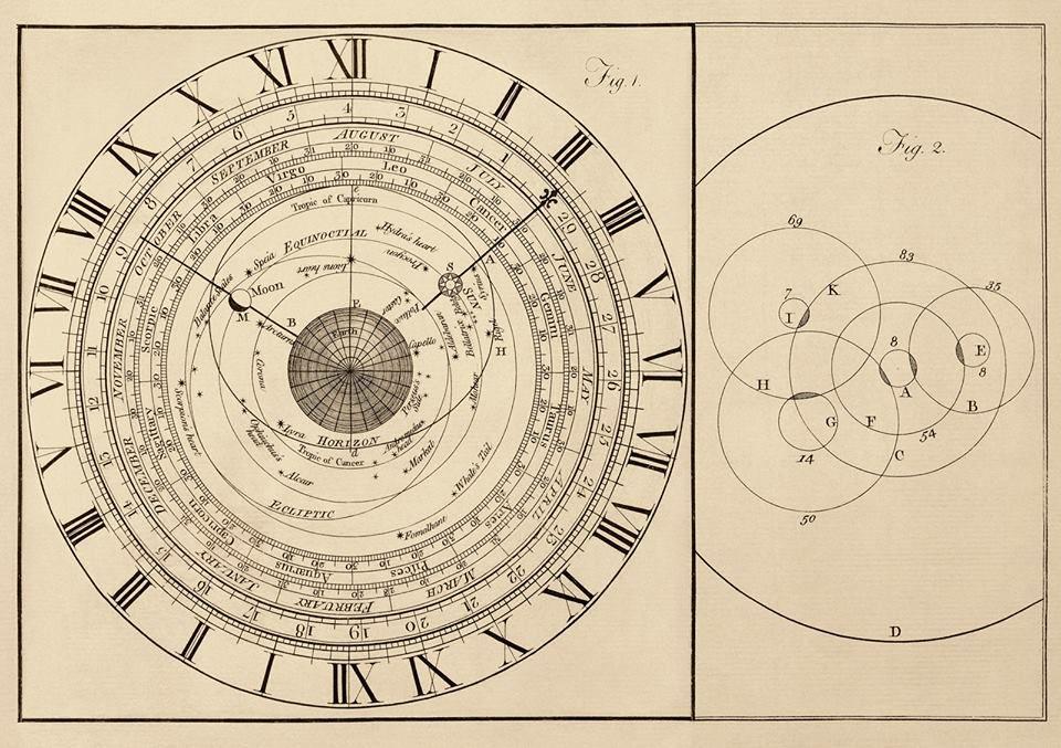 Antique Scientific Diagram  Copper Engraving  Of An Astronomical Clock  1773  The Dark Center