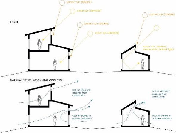 Clerestory window dome architecture pinterest for House plans with clerestory windows
