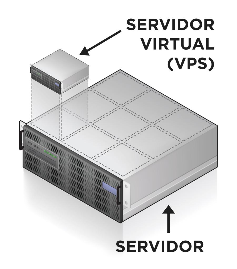 Servidor VPS: o que é VPS e para quem ele é indicado   http://blog.hostgator.com.br/servidor-vps-o-que-e-vps-e-para-quem-ele-e-indicado/