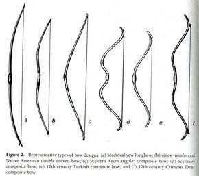 Comment Fabriquer Un Arc comment fabriquer un arc et des flèches en bois ? | arc | arc