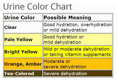 Urine Color Chart To Evaluate Dehydration HttpEhealthstarCom