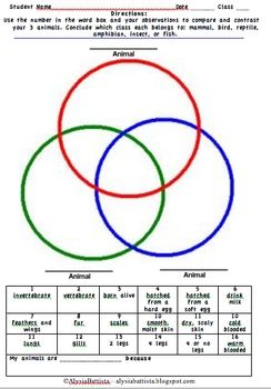 This is a free one-page animal classification triple venn diagram ...